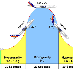 ividil-mrc-research-hydrodynamics-instabilities-parabolic-flight